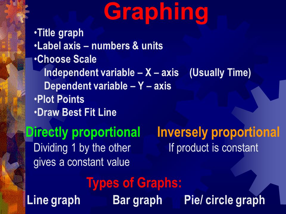 Graphing Directly proportional Inversely proportional Types of Graphs: