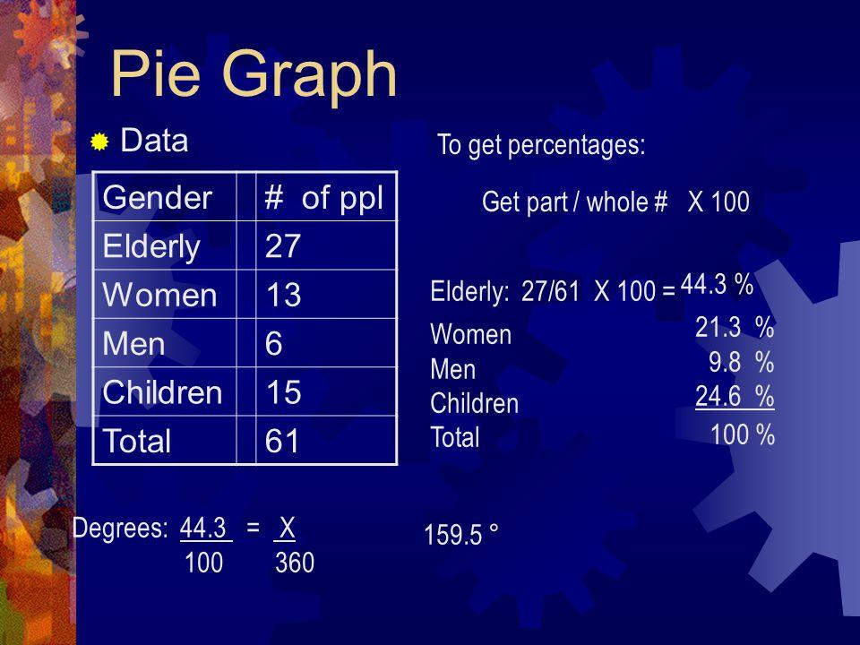 Pie Graph Data Gender # of ppl Elderly 27 Women 13 Men 6 Children 15