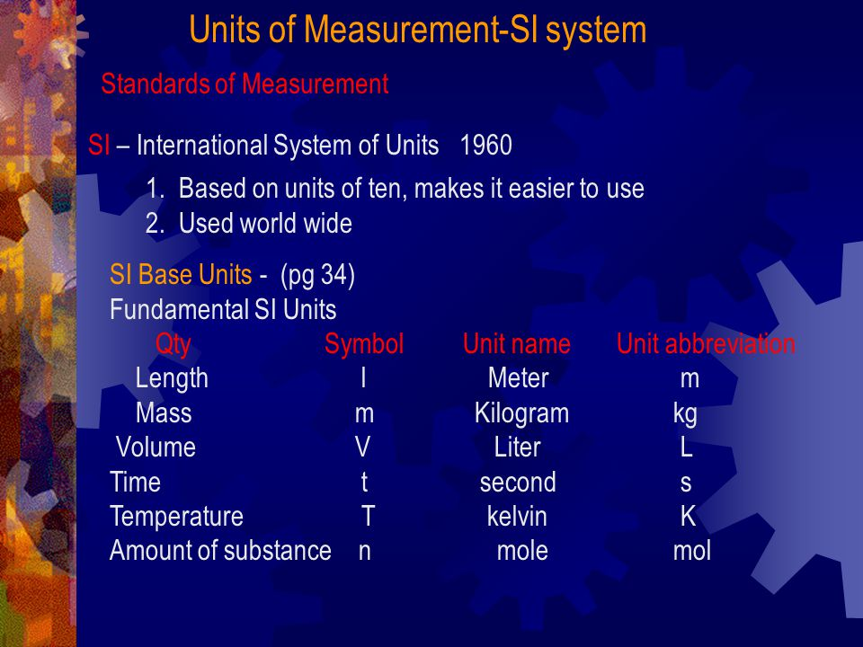 Units of Measurement-SI system