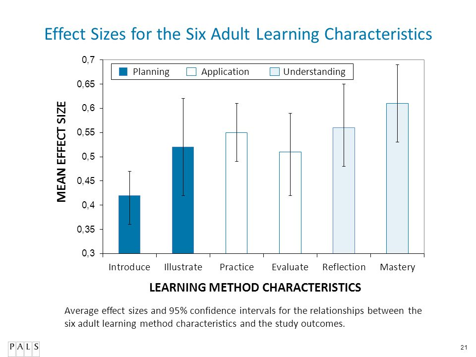 Effect Sizes for the Six Adult Learning Characteristics