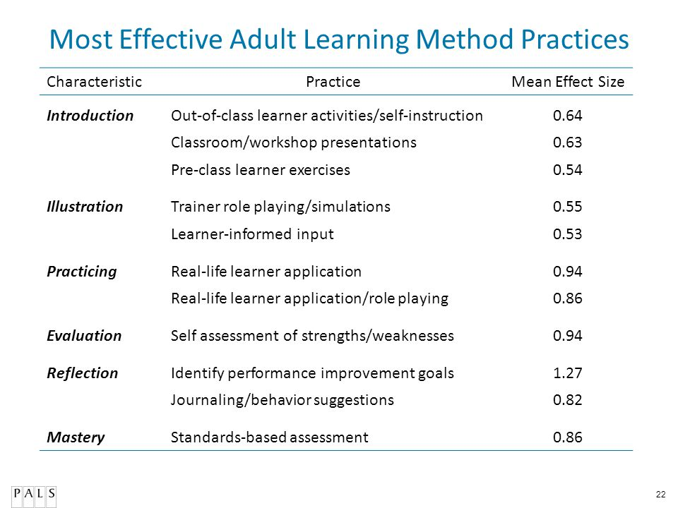 Most Effective Adult Learning Method Practices