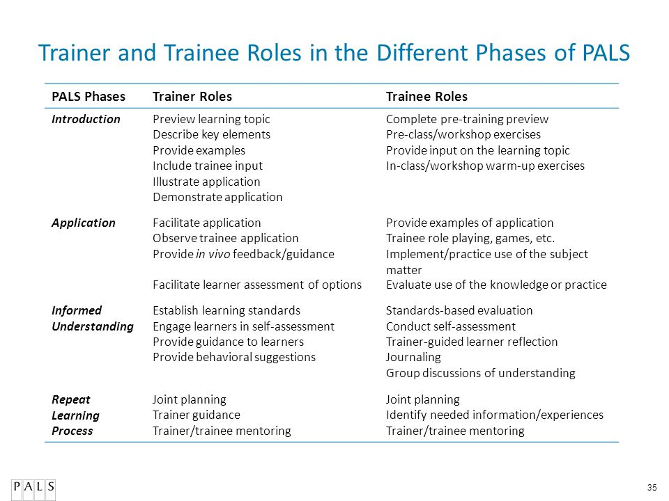 Trainer and Trainee Roles in the Different Phases of PALS