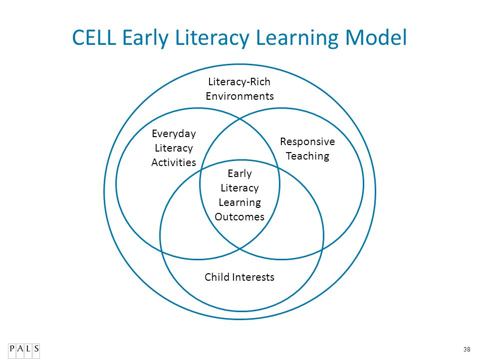 CELL Early Literacy Learning Model