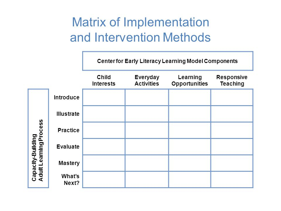 Matrix of Implementation and Intervention Methods
