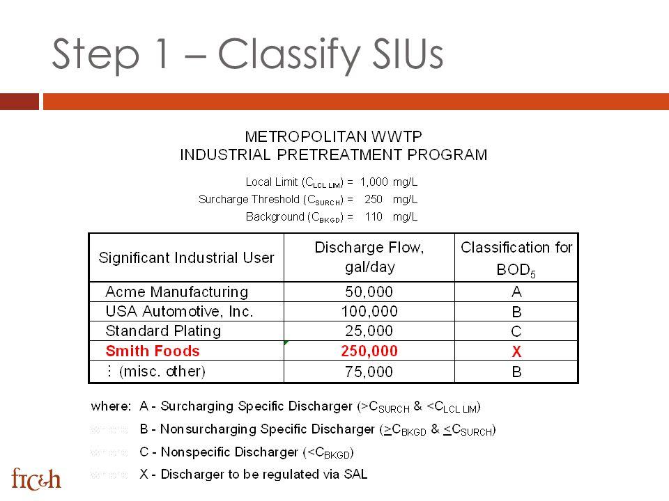 Step 1 – Classify SIUs