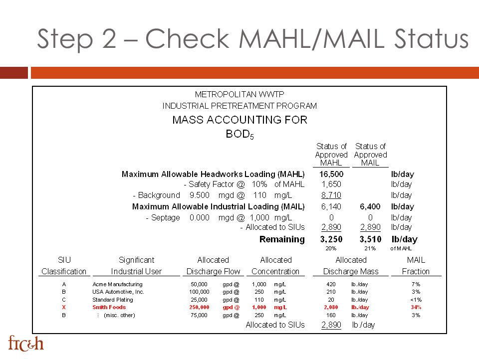 Step 2 – Check MAHL/MAIL Status