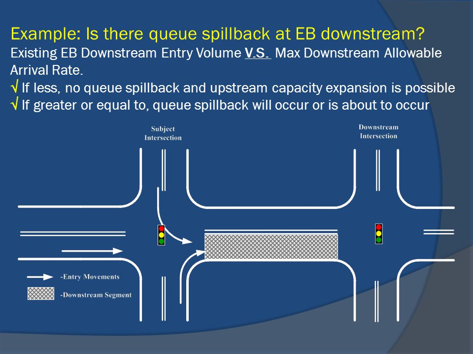 Example: Is there queue spillback at EB downstream