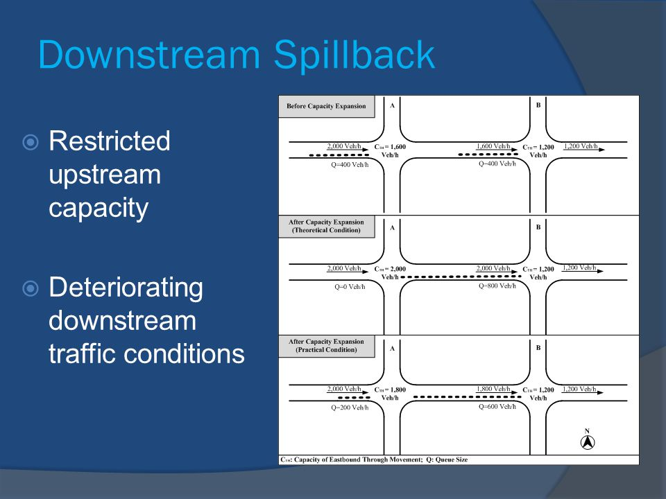 Downstream Spillback Restricted upstream capacity
