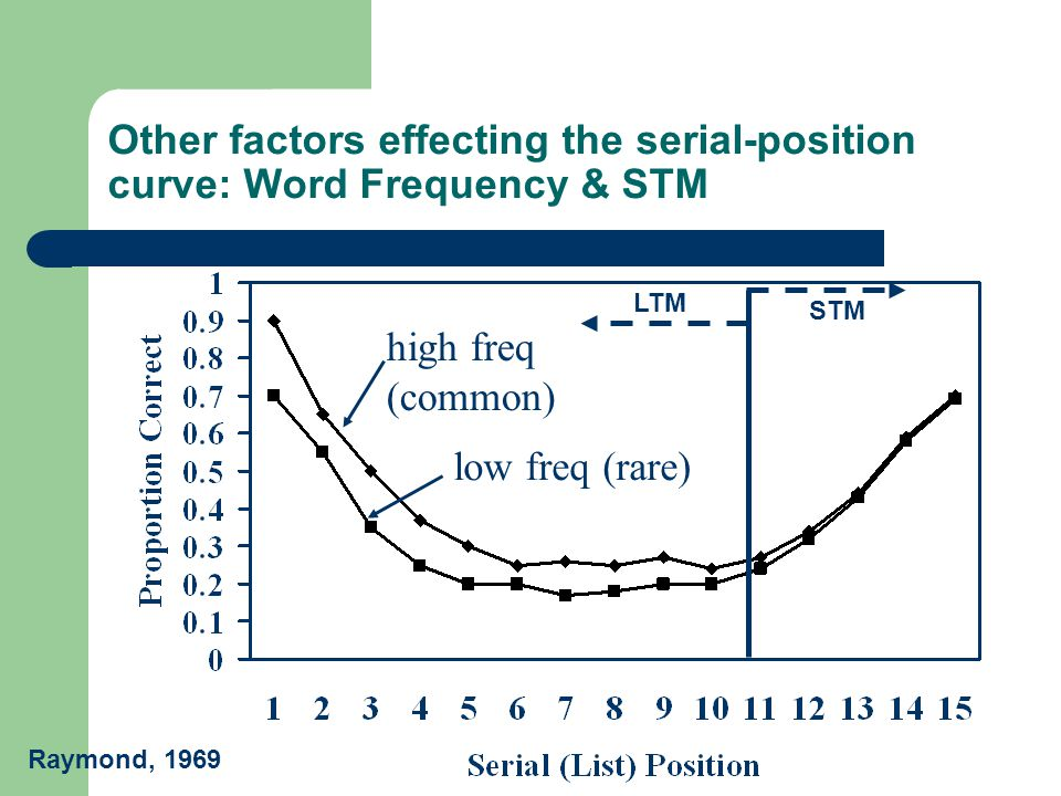 Other factors effecting the serial-position curve: Word Frequency & STM