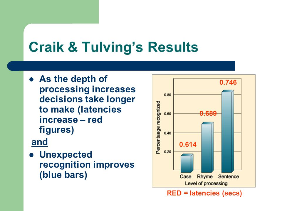 Craik & Tulving's Results