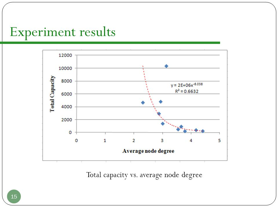 Experiment results Total capacity vs. average node degree 15