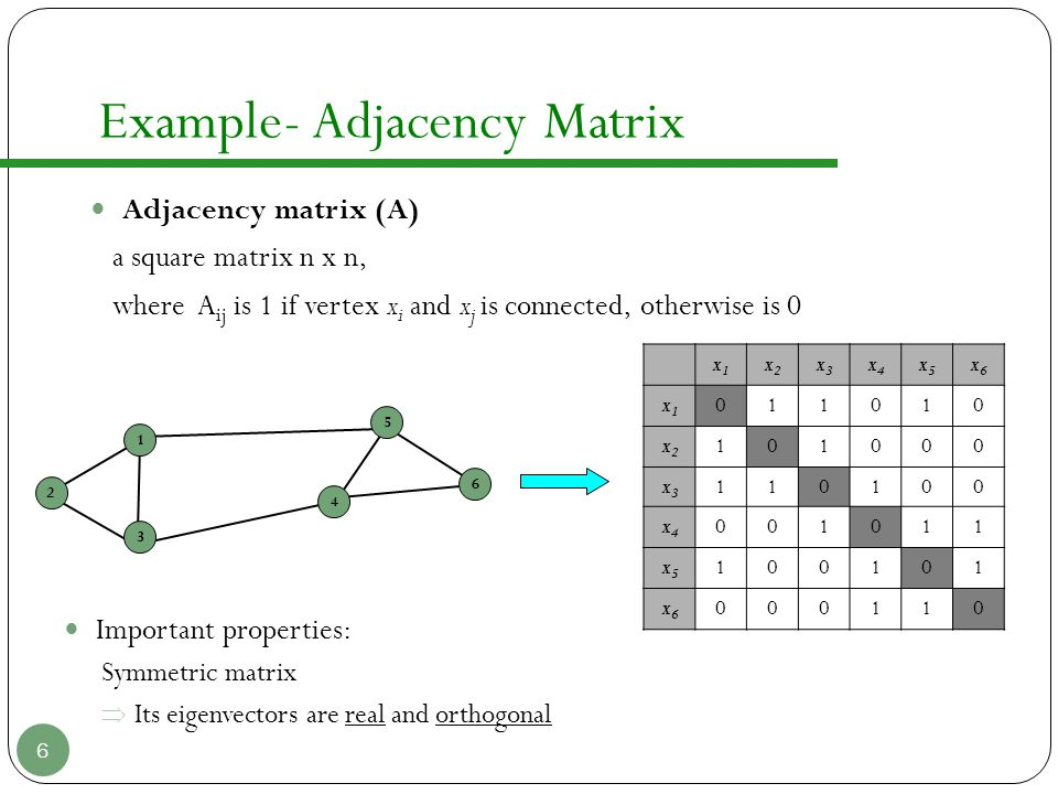 Example- Adjacency Matrix