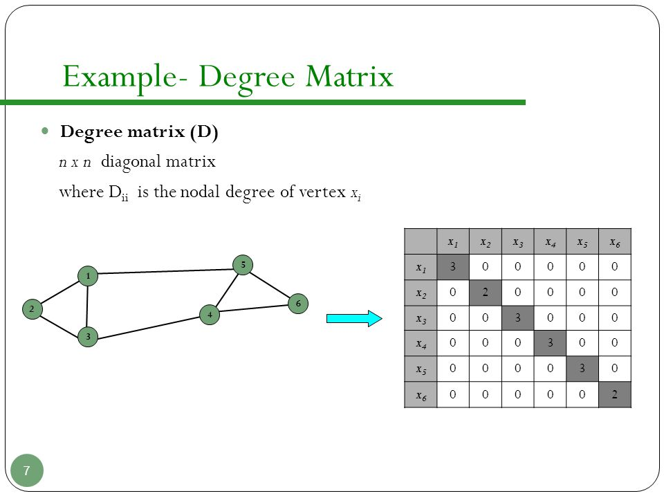 Example- Degree Matrix