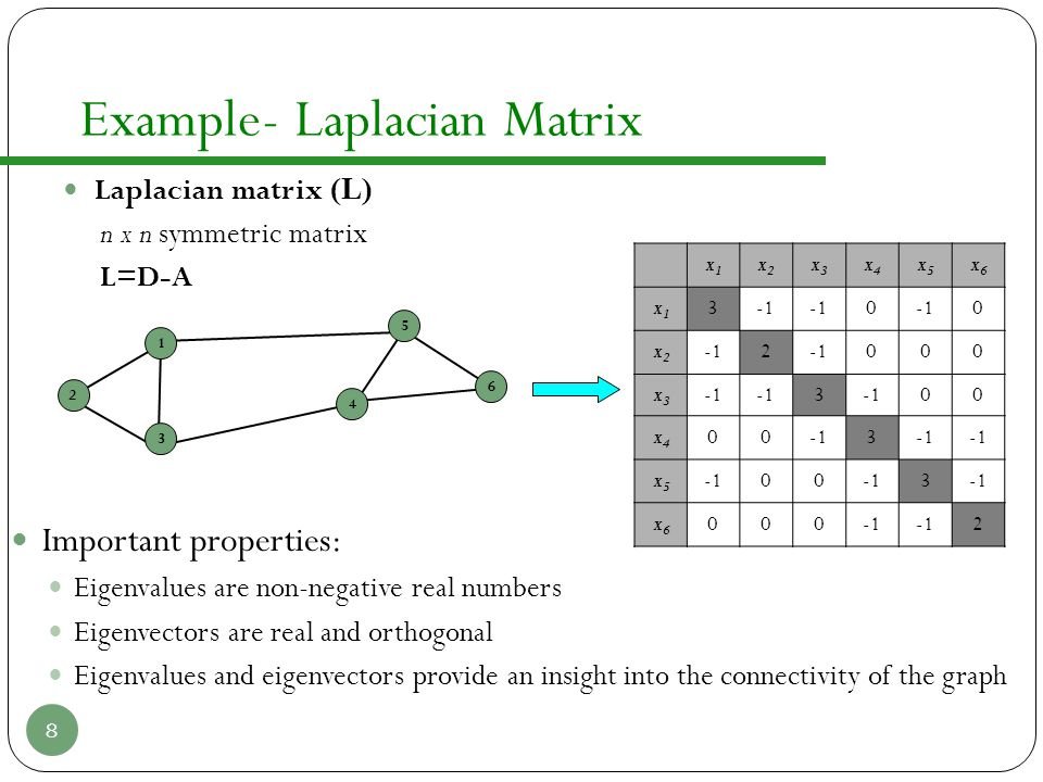 Example- Laplacian Matrix