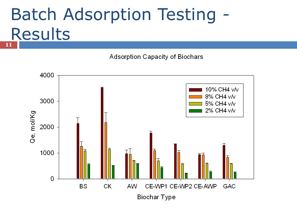 Batch Adsorption Testing -Results