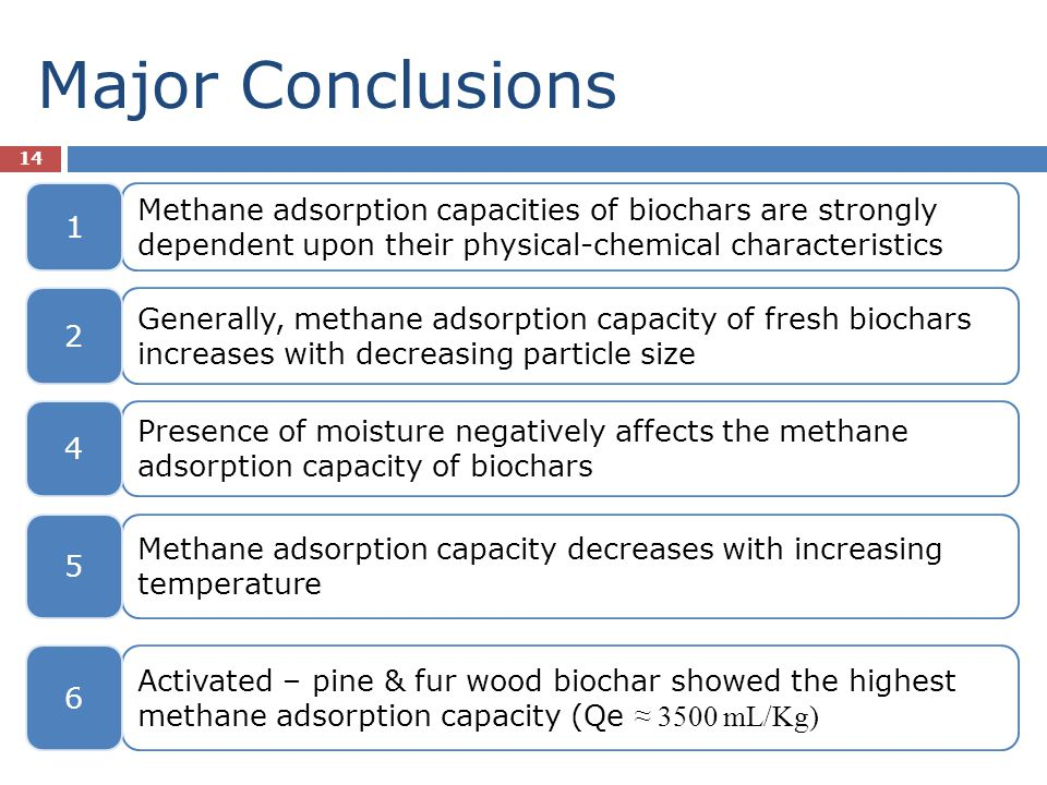 Major Conclusions 1. Methane adsorption capacities of biochars are strongly dependent upon their physical-chemical characteristics.