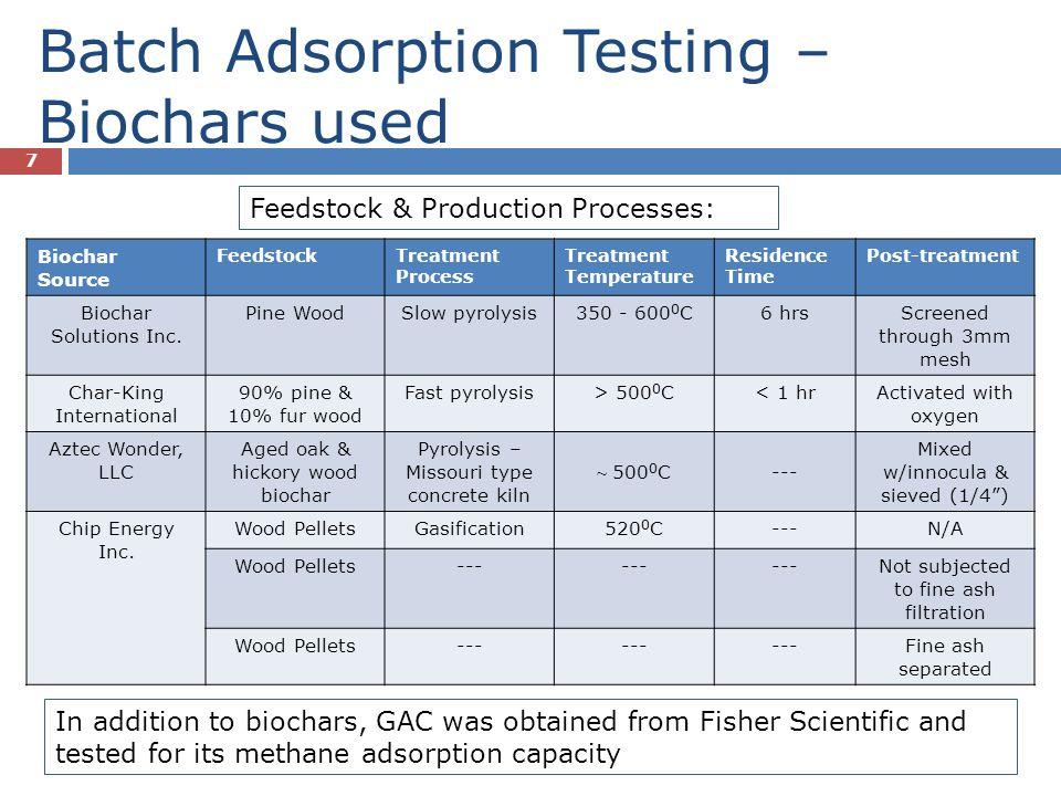Batch Adsorption Testing – Biochars used