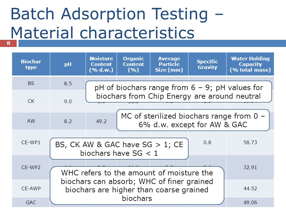 Batch Adsorption Testing – Material characteristics