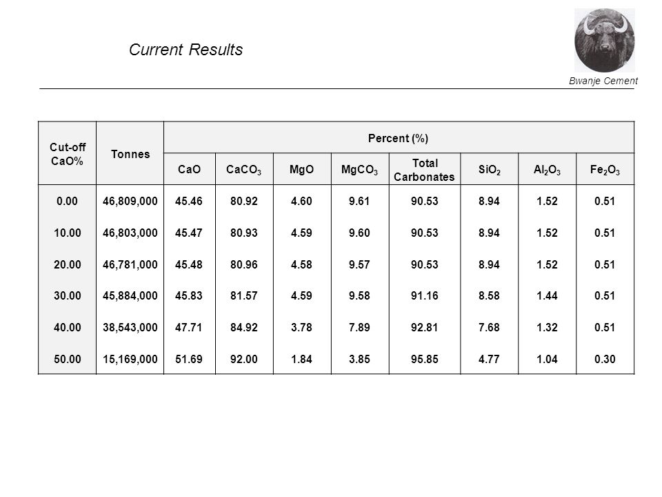Current Results Cut-off CaO% Tonnes Percent (%) CaO CaCO3 MgO MgCO3