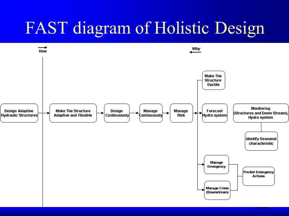 FAST diagram of Holistic Design