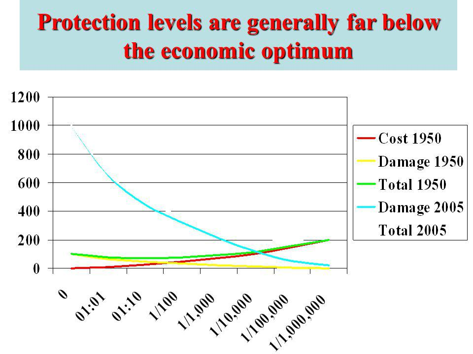 Protection levels are generally far below the economic optimum