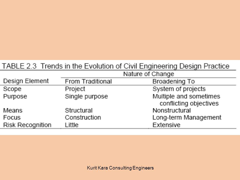 Kurit Kara Consulting Engineers