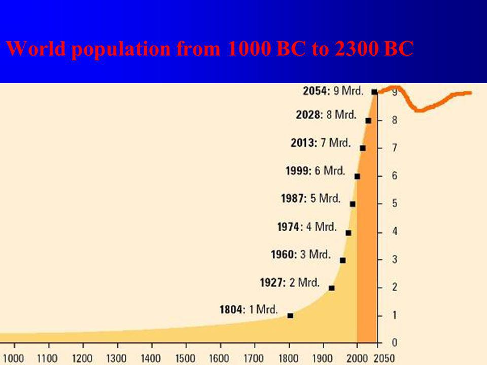 World population from 1000 BC to 2300 BC