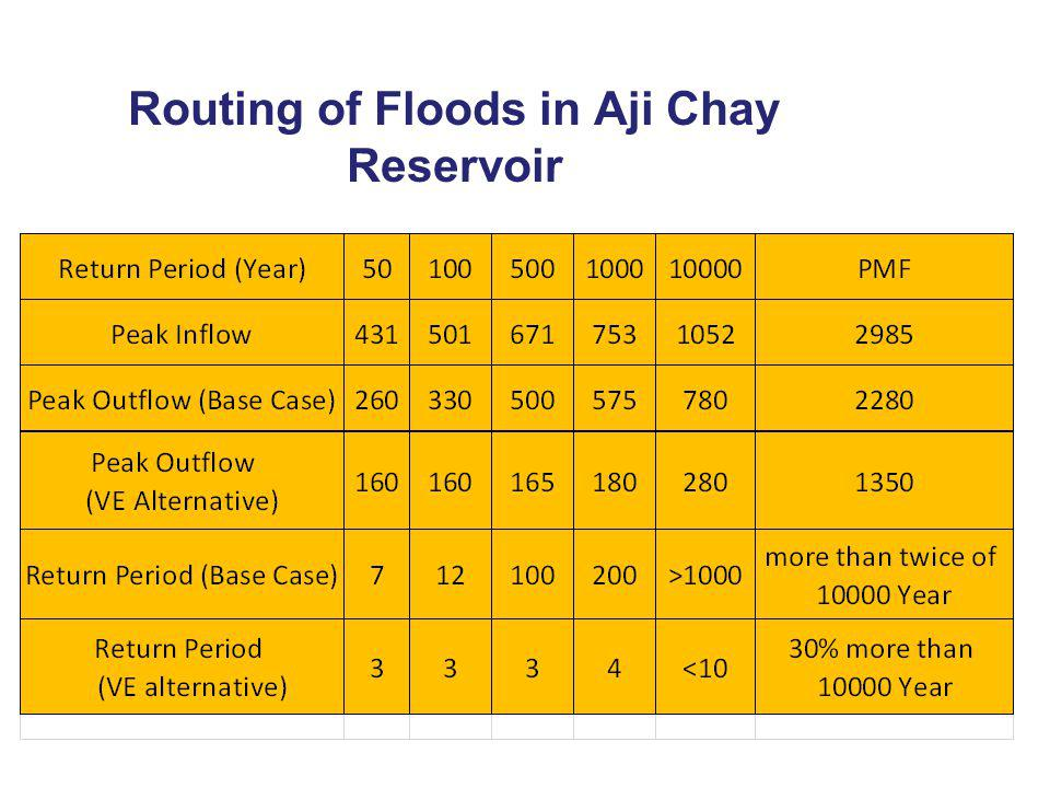 Routing of Floods in Aji Chay Reservoir