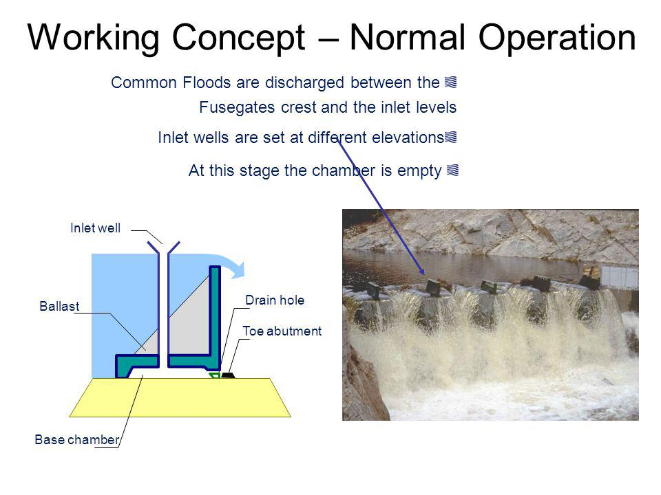 Working Concept – Normal Operation