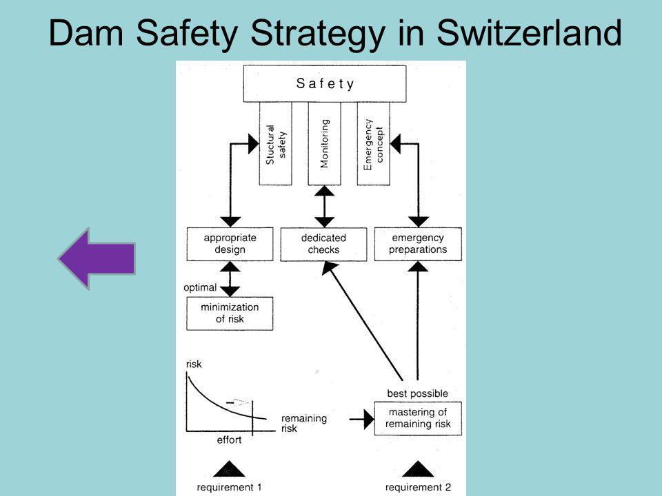 Dam Safety Strategy in Switzerland