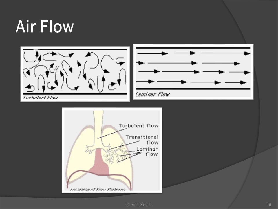 Air Flow Dr.Aida Korish