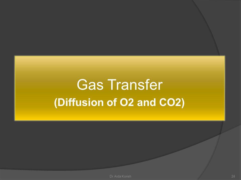 Gas Transfer (Diffusion of O2 and CO2) Dr.Aida Korish