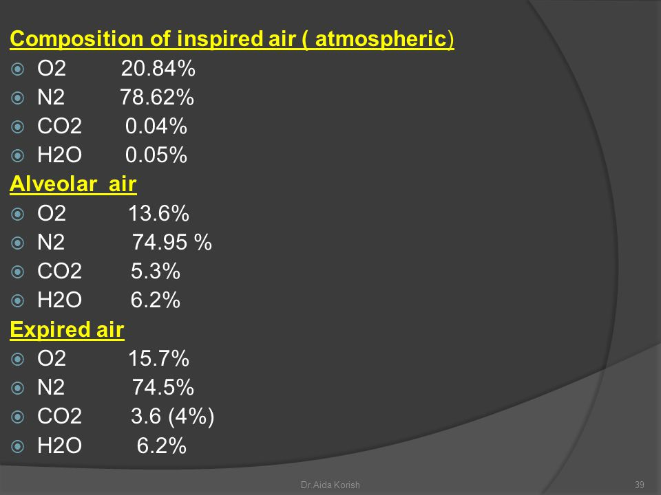 Composition of inspired air ( atmospheric) O2 20.84% N2 78.62%
