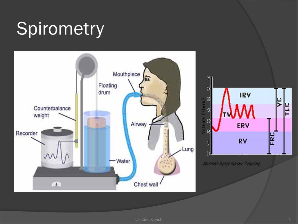 Spirometry Dr.Aida Korish