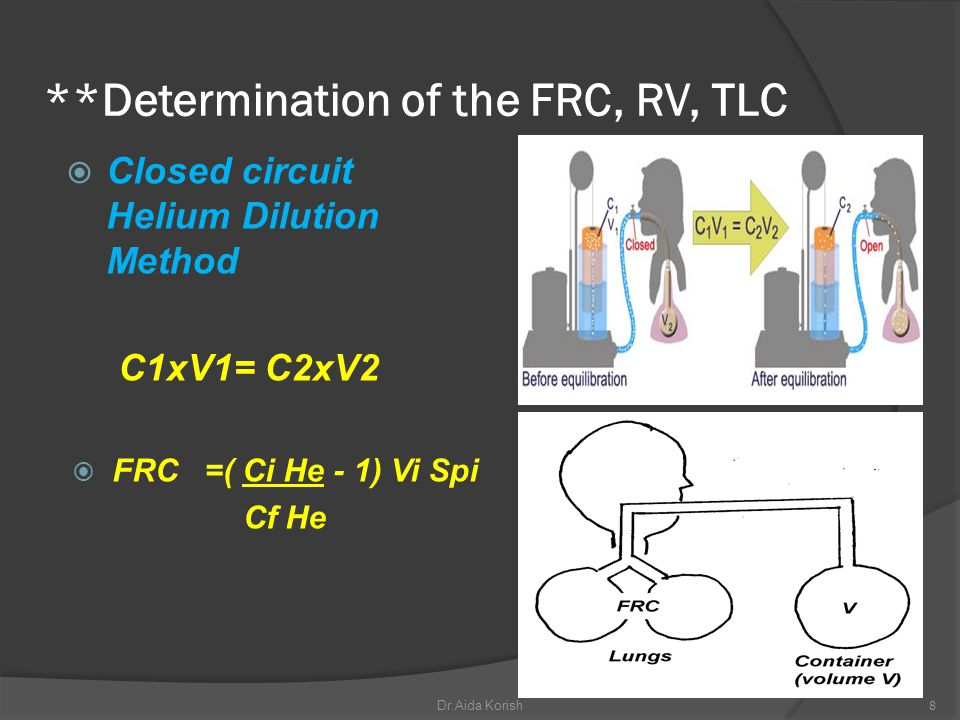 **Determination of the FRC, RV, TLC