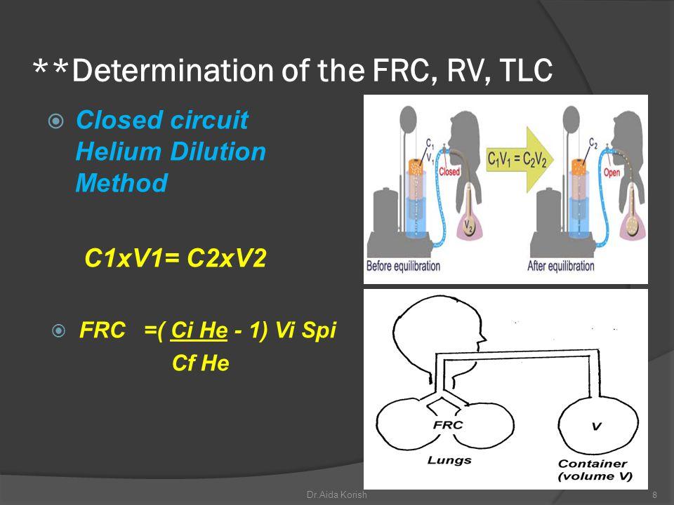 **Determination of the FRC, RV, TLC
