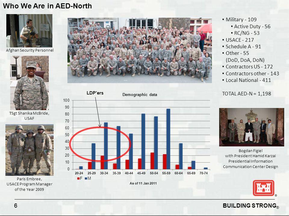3rd Longest Duration in AED-N