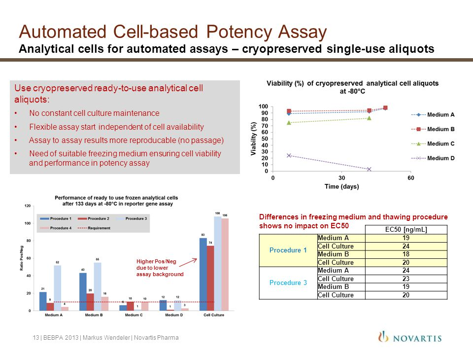 Automated Cell-based Potency Assay Analytical cells for automated assays – cryopreserved single-use aliquots