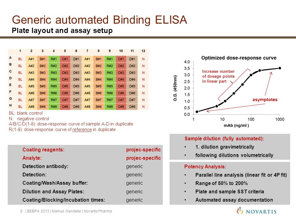 Generic automated Binding ELISA Plate layout and assay setup