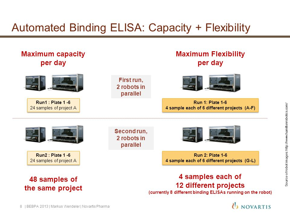 Automated Binding ELISA: Capacity + Flexibility