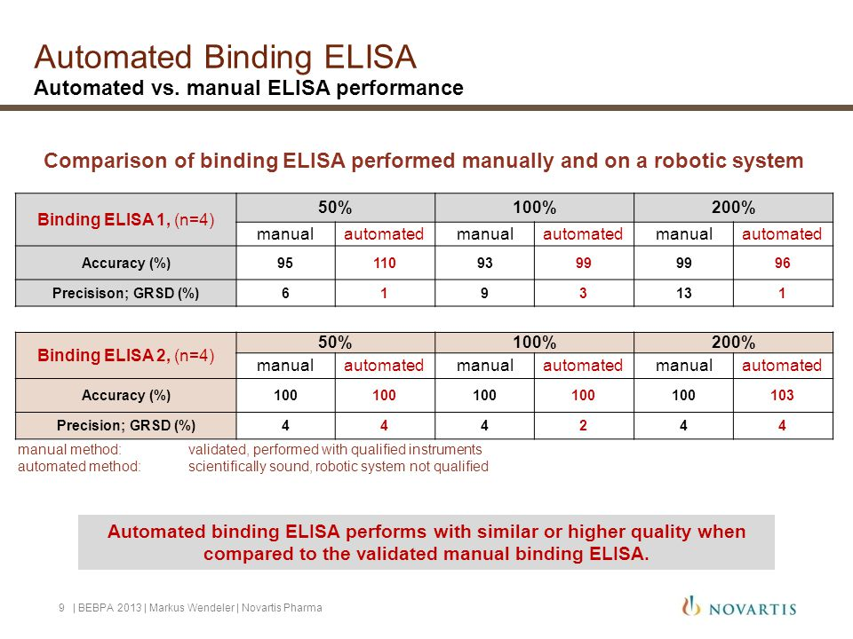Automated Binding ELISA Automated vs. manual ELISA performance