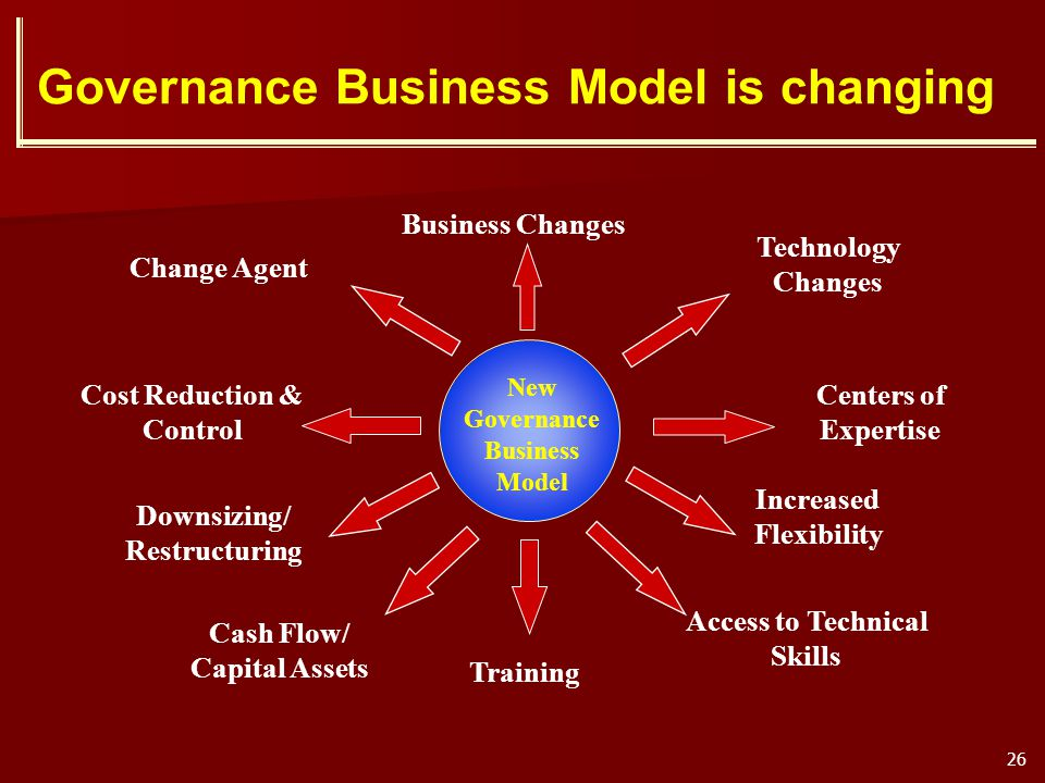 Governance Business Model is changing