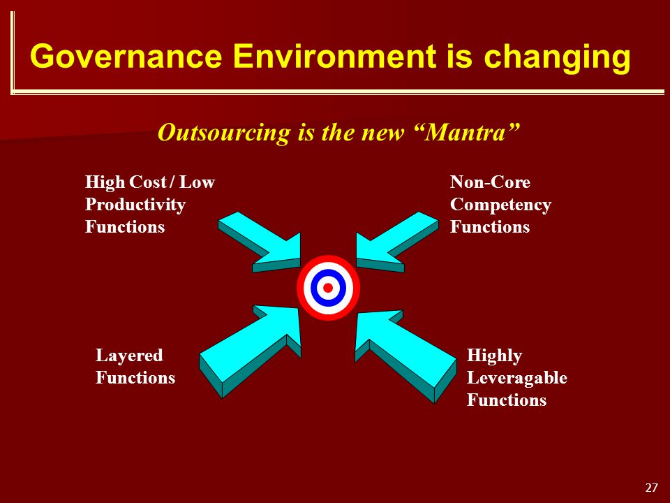 Governance Environment is changing