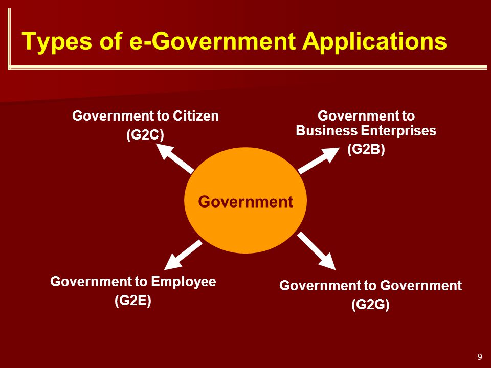 Types of e-Government Applications