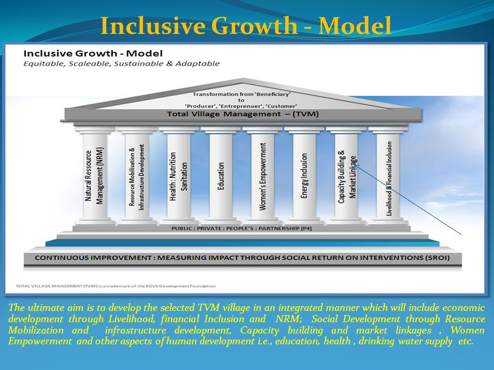 Inclusive Growth - Model