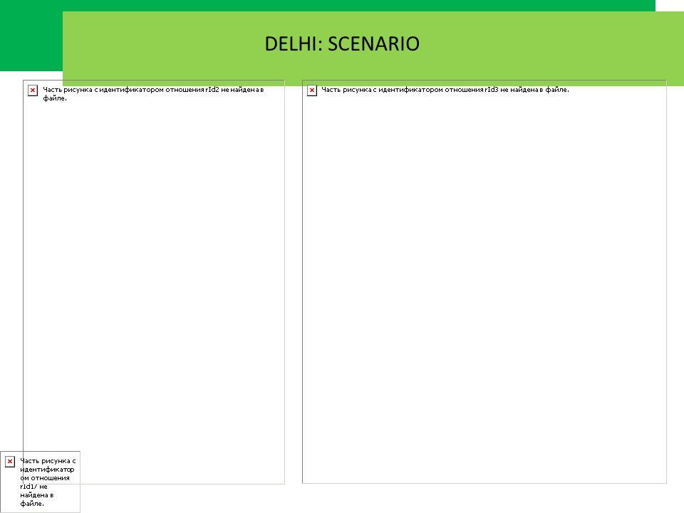 DELHI: SCENARIO