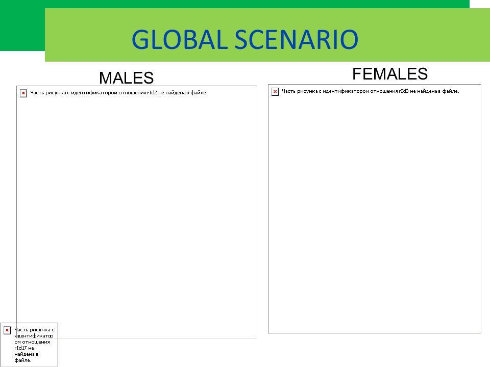 GLOBAL SCENARIO FEMALES MALES