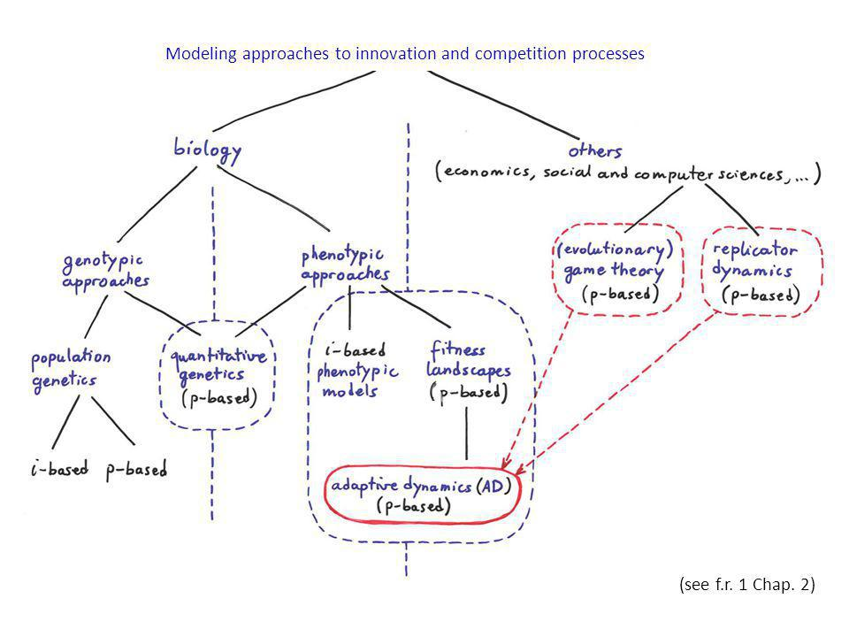 Modeling approaches to innovation and competition processes