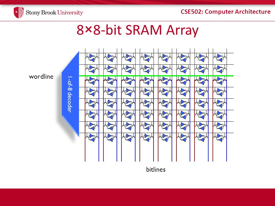 8×8-bit SRAM Array wordline 1-of-8 decoder bitlines