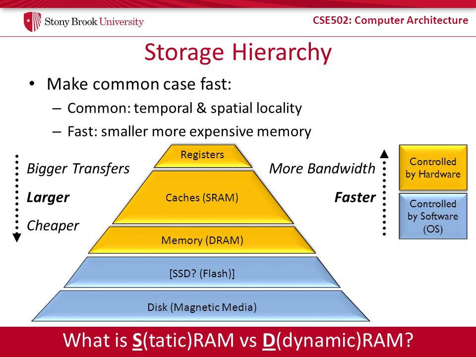 Storage Hierarchy What is S(tatic)RAM vs D(dynamic)RAM